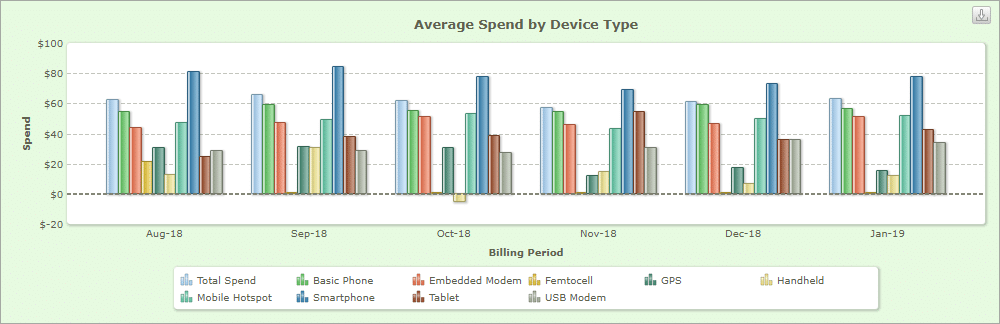 Average spend by device type trends