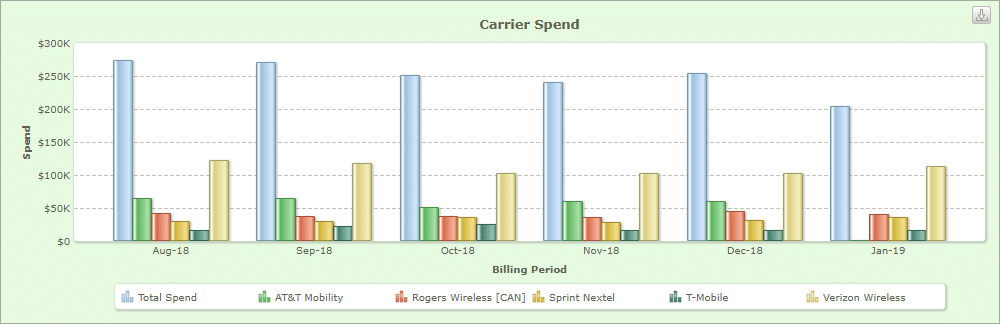 All carrier spend trending chart
