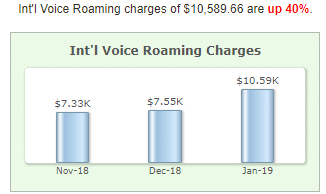 International Voice Roaming Charges Trending Chart