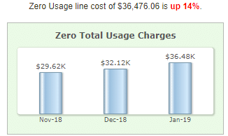 Zero Total Usage Charges Trending Chart