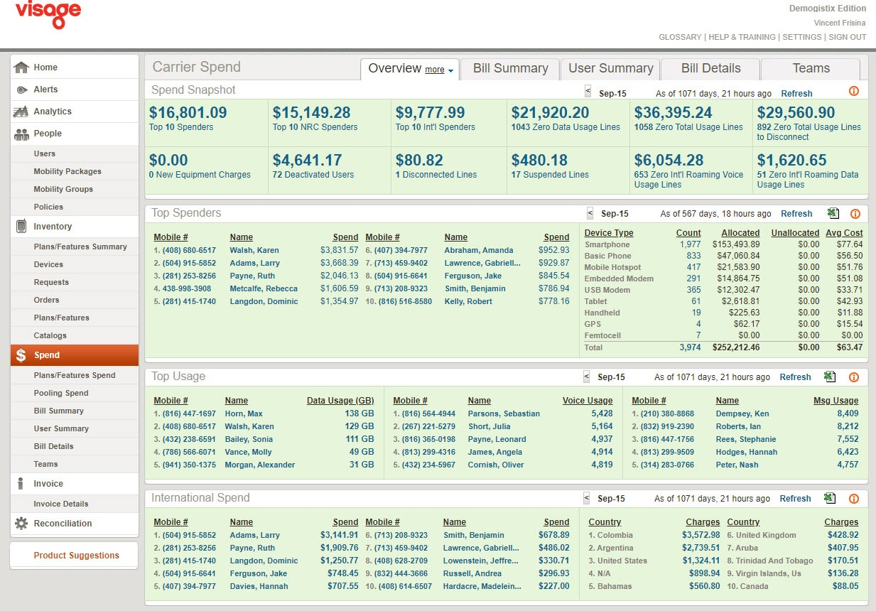 Screenshot of MobilityCentral's spend dashboard highlighting zero international usage on voice and data features