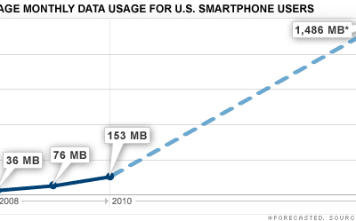 More and More Data Usage: How Much is Enough?